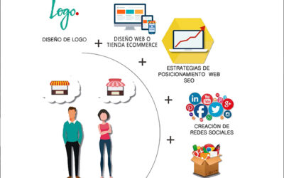 Pack Emprendedor – Promociones en marketing digital